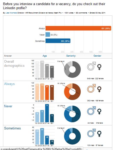 L'importance des profils Linkedin dans le recrutement